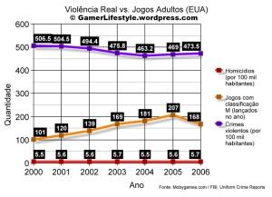 Índices de violência oscilam independente do número de jogos adultos lançados